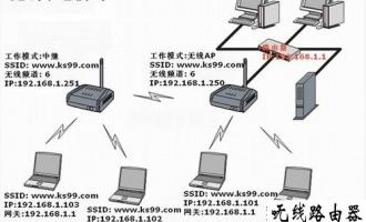 利用WDS无线桥接功能如何实现网络对接的图文教程