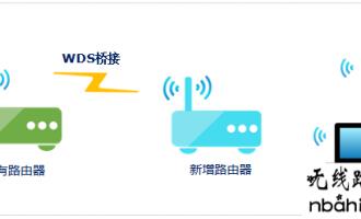 无线信号不好,如何进行扩展?(中继、桥接、WDS、PLC)