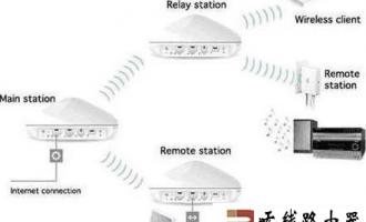 开启无线路由器WDS实现无线路由器信号增强的详细方法介绍