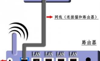 无线路由器怎么设置?新手快速设置路由器教程图解